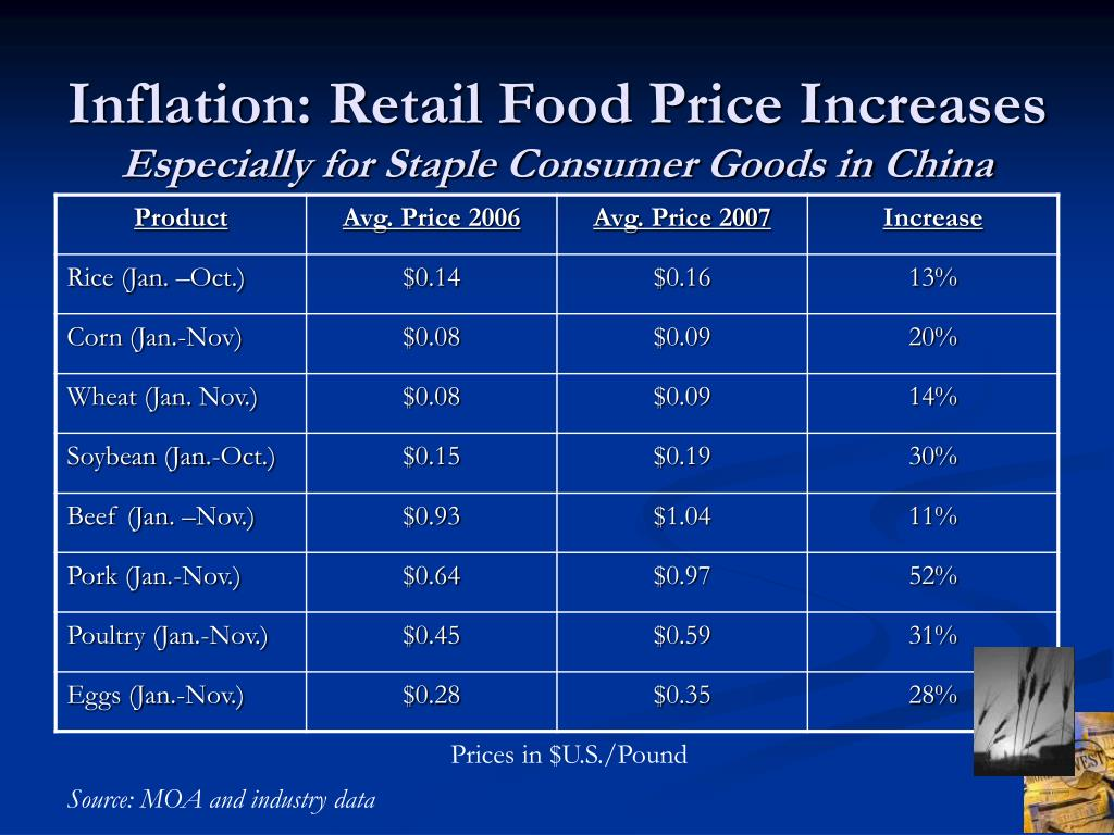 Inflation: Retail Food Price Increases