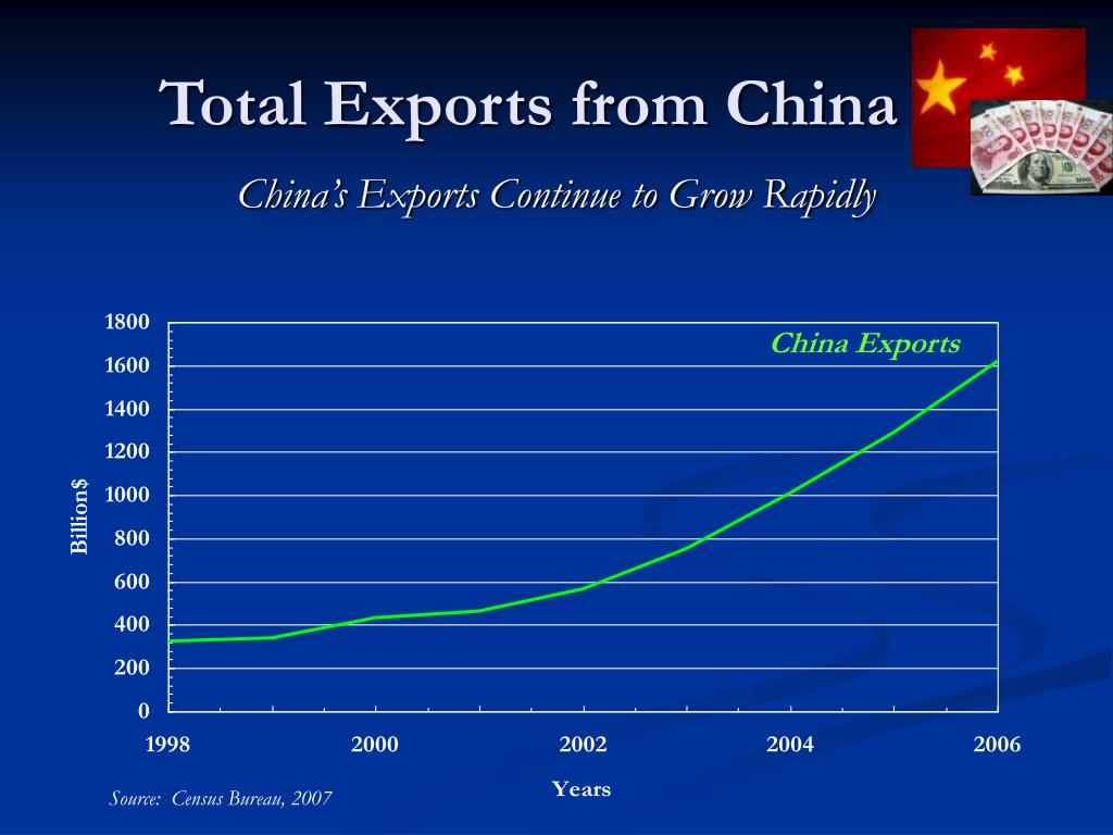 Total Exports from China