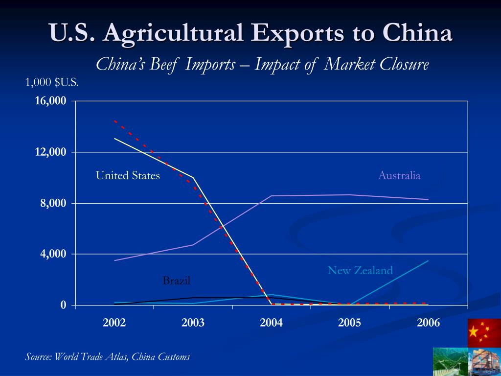 U.S. Agricultural Exports to China