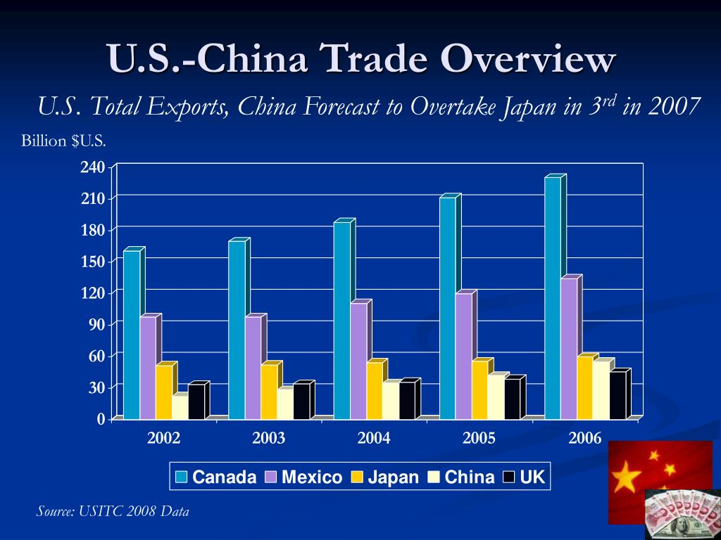 U.S.-China Trade Overview