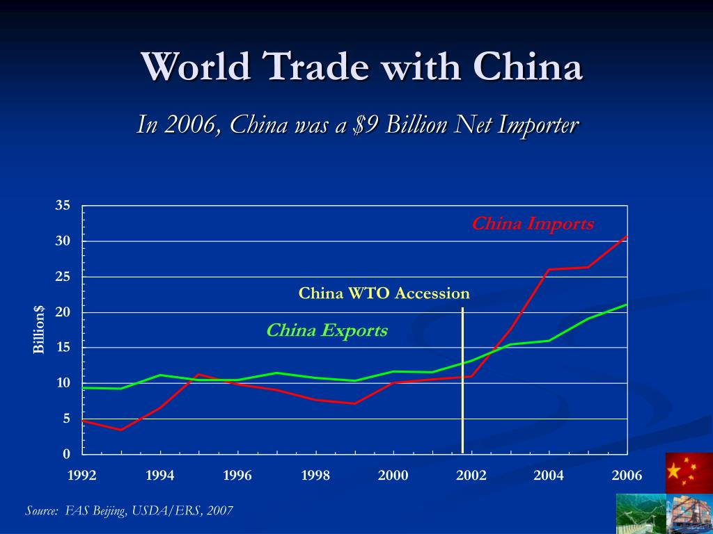 World Trade with China