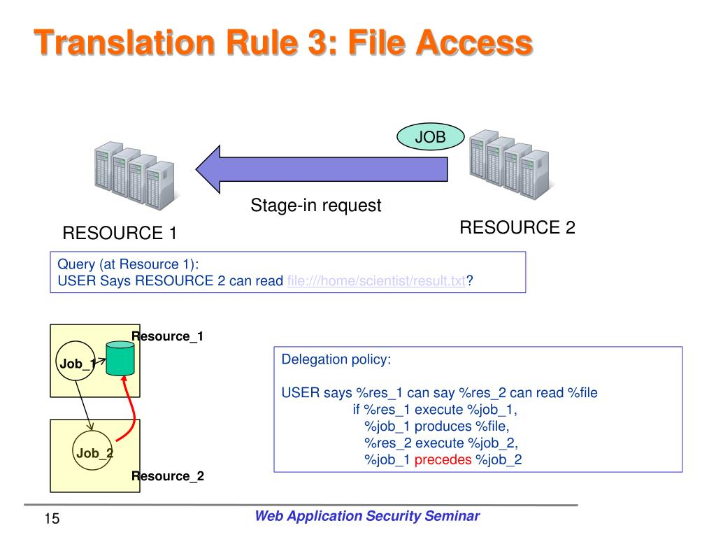 Translation Rule 3: File Access