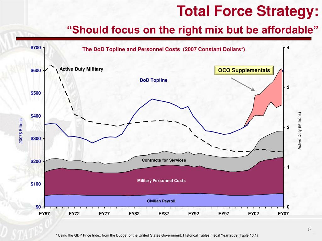 The DoD Topline and Personnel Costs  (2007 Constant Dollars*)