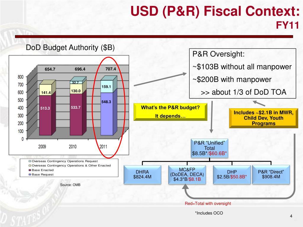 USD (P&R) Fiscal Context: