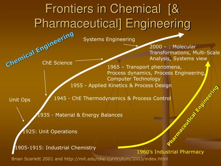 Frontiers in Chemical  [& Pharmaceutical] Engineering