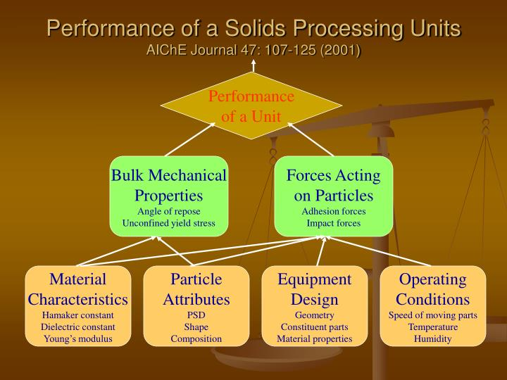 Performance of a Solids Processing Units