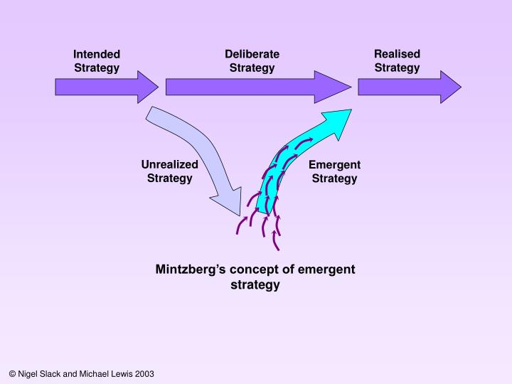 Realised Strategy