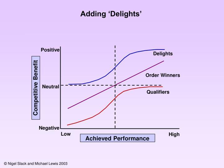 Adding 'Delights'