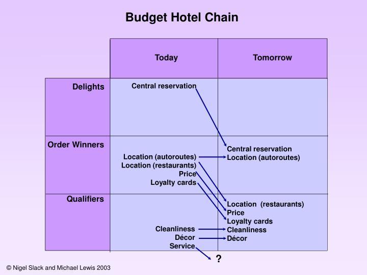 Budget Hotel Chain