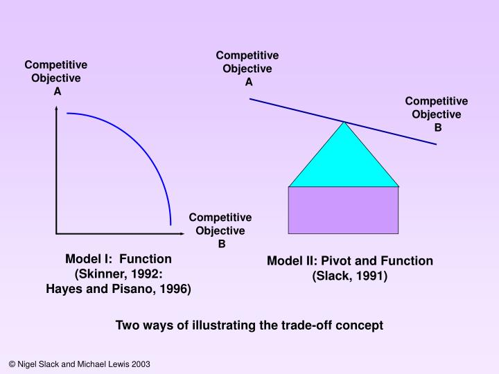 Competitive Objective