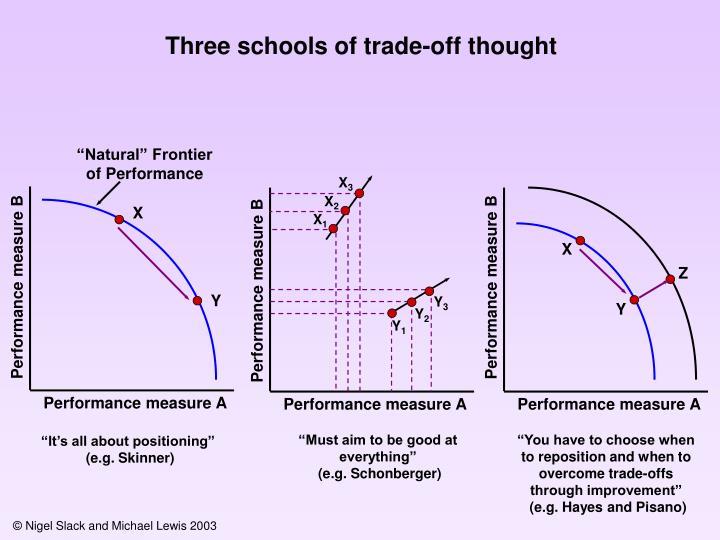 Performance measure B