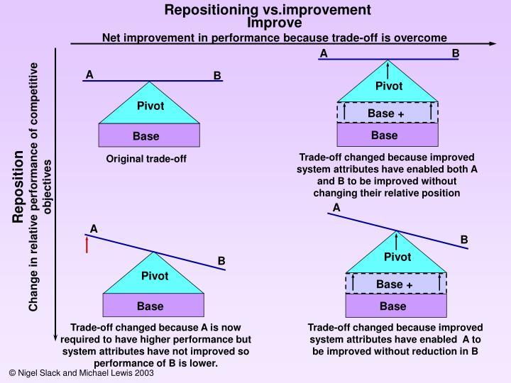 Repositioning vs.improvement