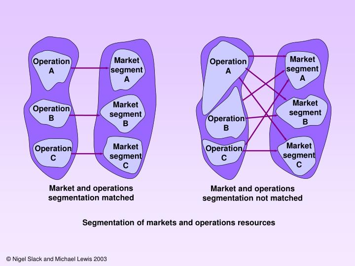Market segment A