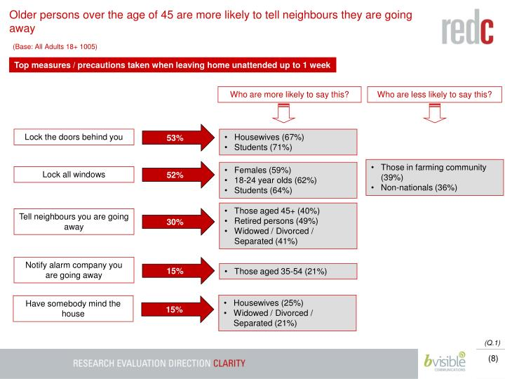 Older persons over the age of 45 are more likely to tell neighbours they are going away