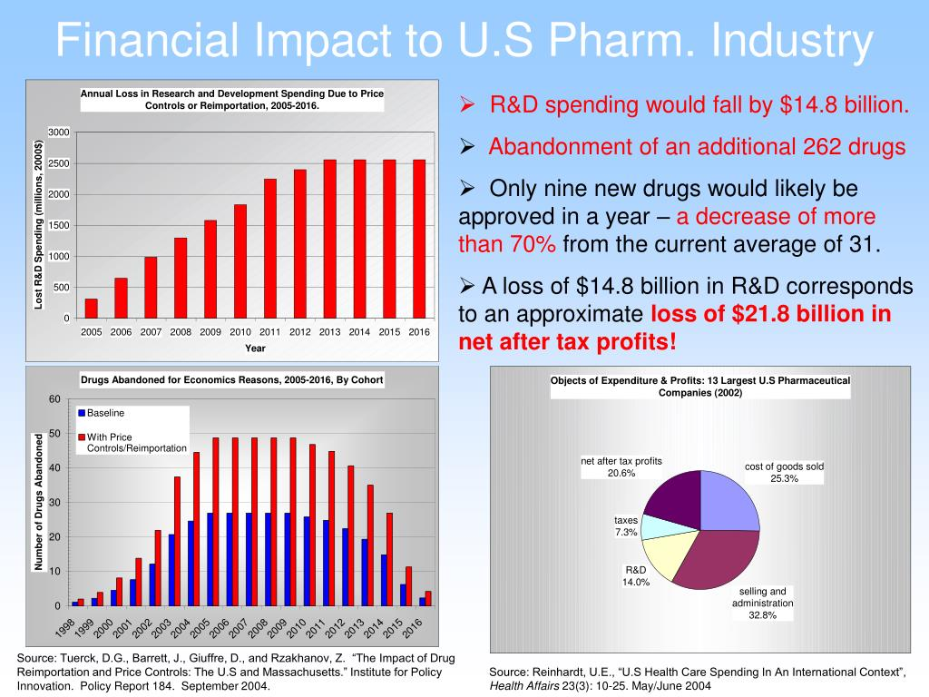 Financial Impact to U.S Pharm. Industry