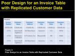 poor design for an invoice table with replicated customer data