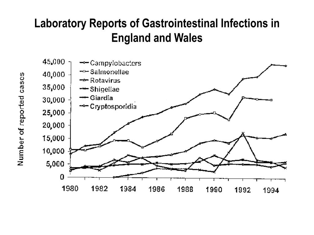 Laboratory Reports of Gastrointestinal Infections in England and Wales