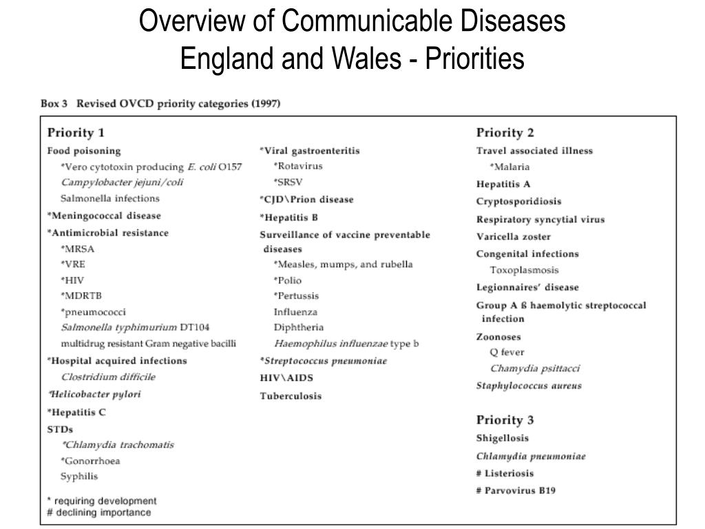 Overview of Communicable Diseases