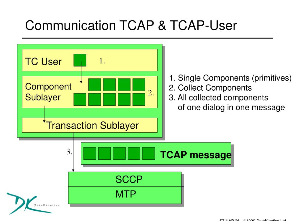 Communication TCAP & TCAP-User