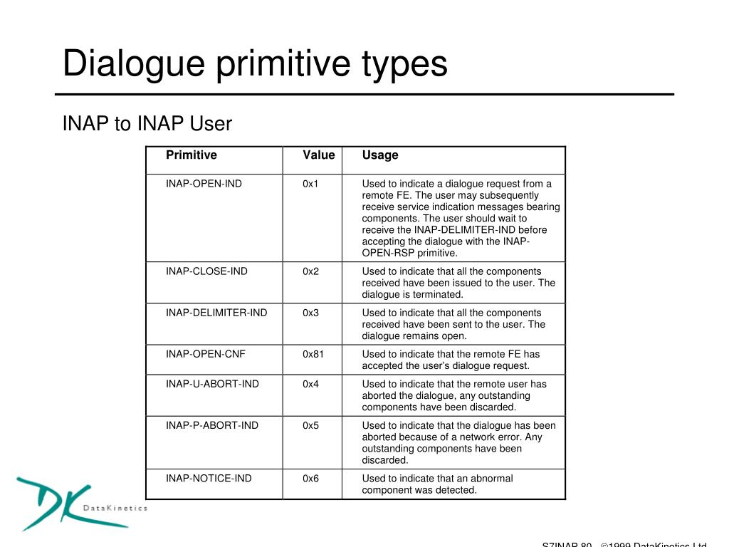 Dialogue primitive types