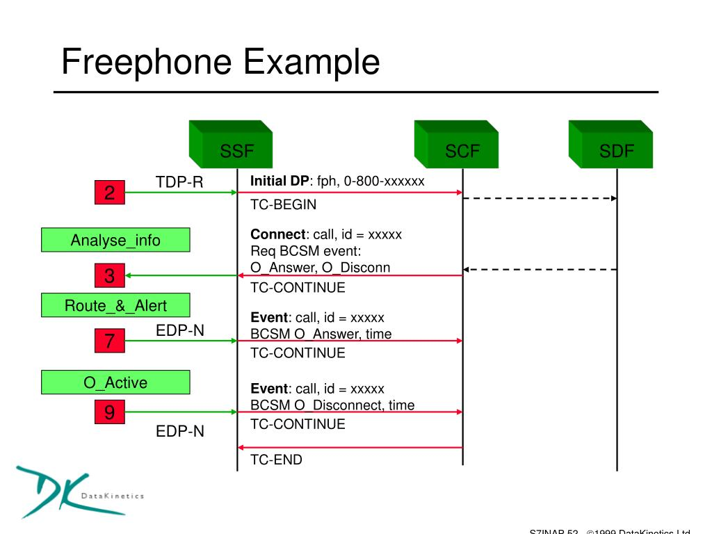 Freephone Example