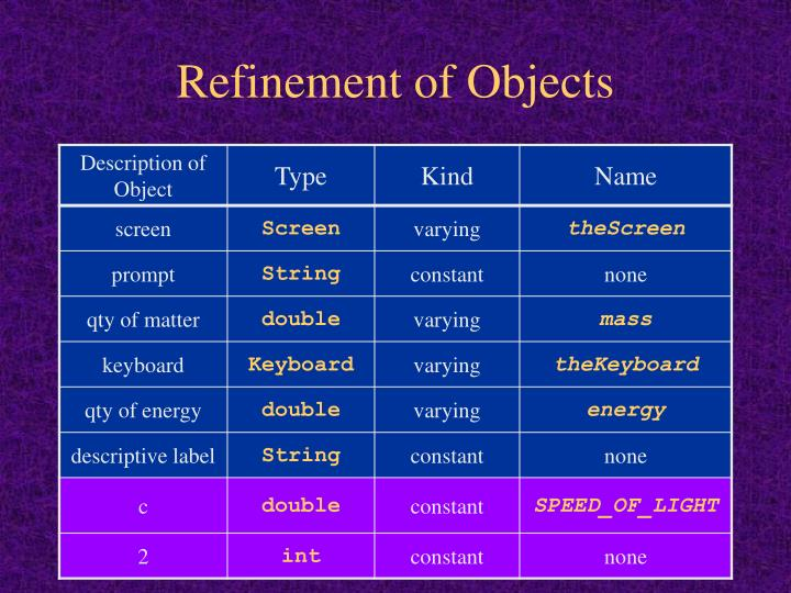 Refinement of Objects