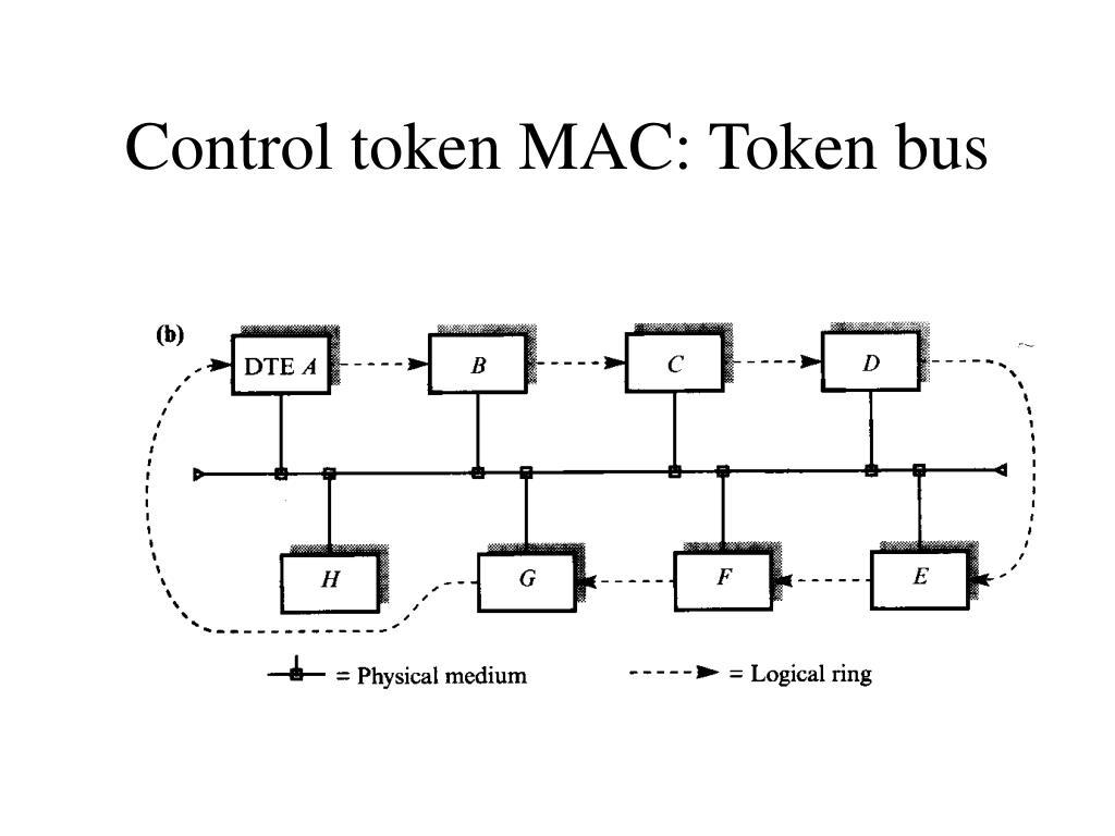 Control token MAC: Token bus