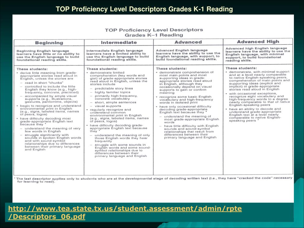 TOP Proficiency Level Descriptors Grades K-1 Reading