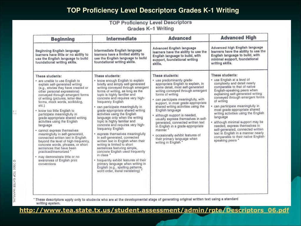 TOP Proficiency Level Descriptors Grades K-1 Writing