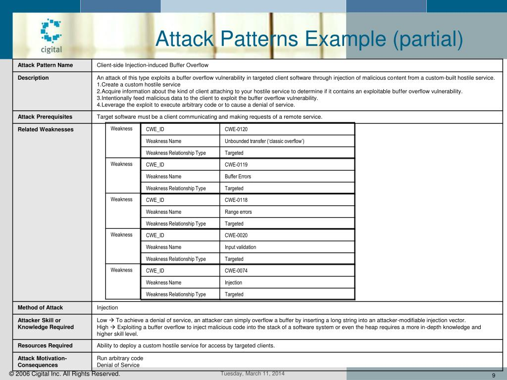 Attack Patterns Example (partial)