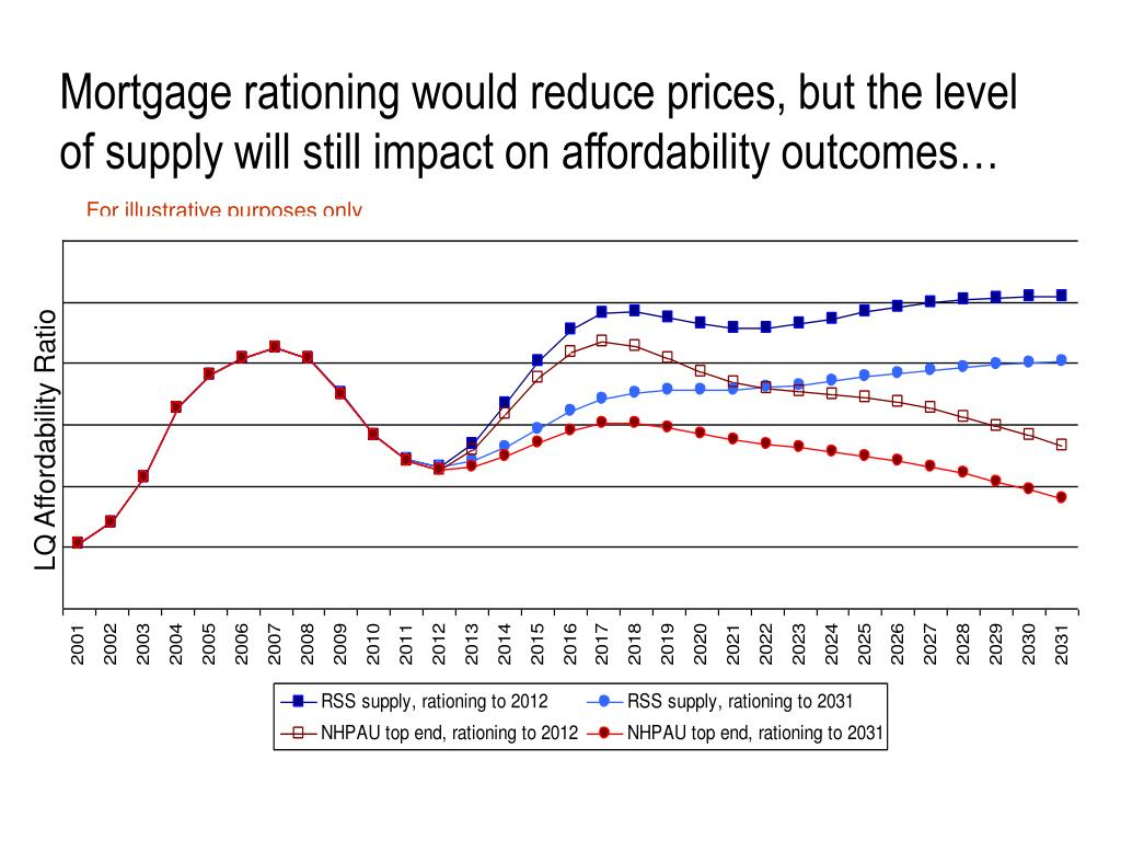 Mortgage rationing would reduce prices, but the level of supply will still impact on affordability outcomes…