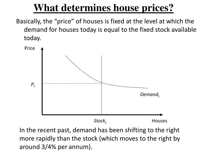 What determines house prices?