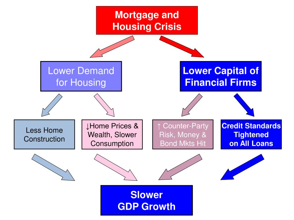Mortgage and