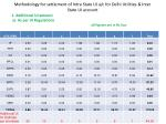 methodology for settlement of intra state ui a c for delhi utilities inter state ui account