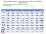 methodology for settlement of intra state ui a c for delhi utilities inter state ui account35