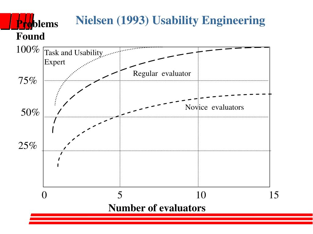 Nielsen (1993) Usability Engineering