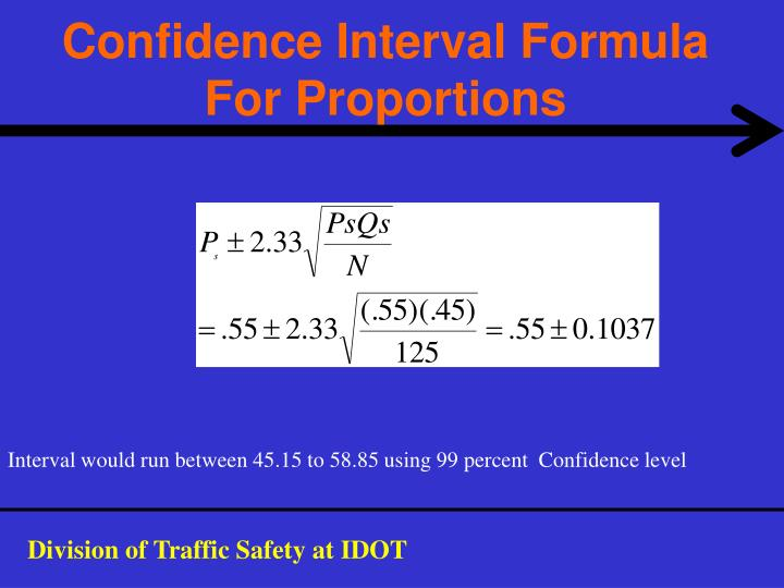 Confidence Interval Formula For Proportions