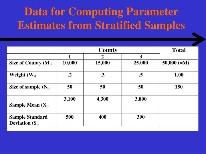 Data for Computing Parameter Estimates from Stratified Samples