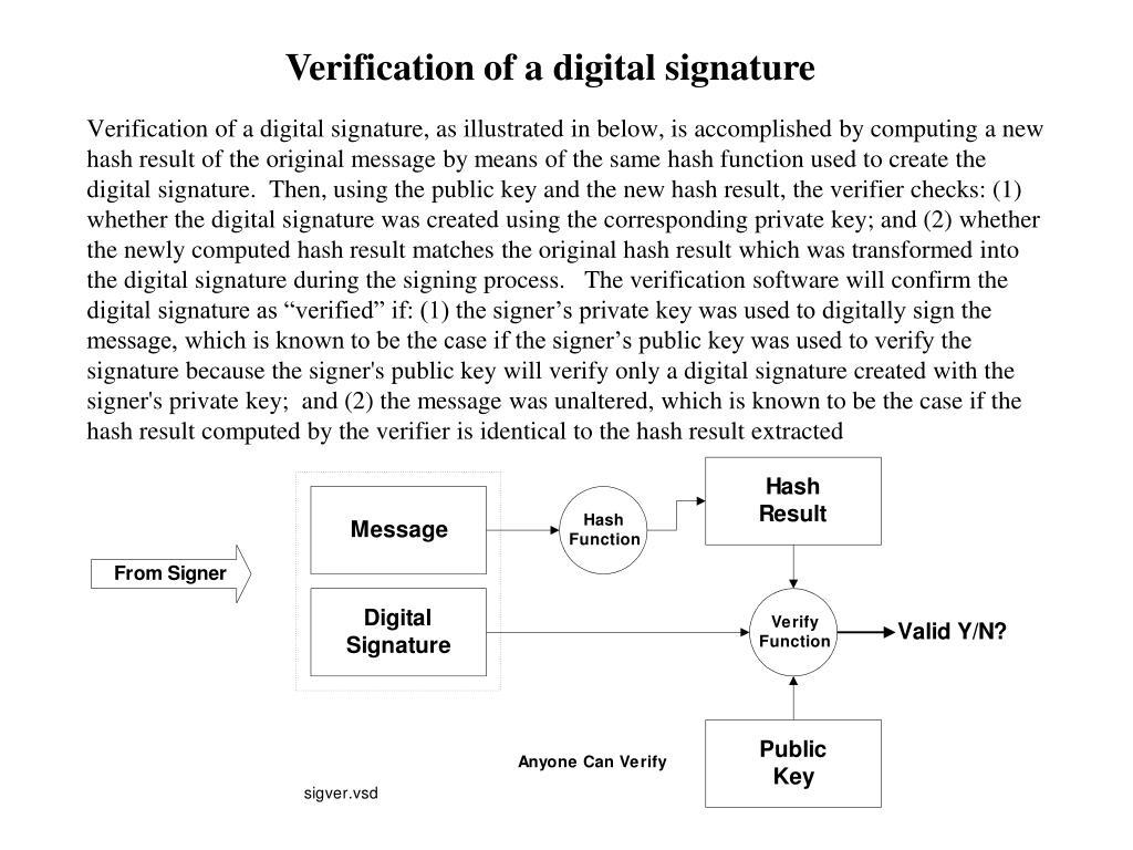 Verification of a digital signature