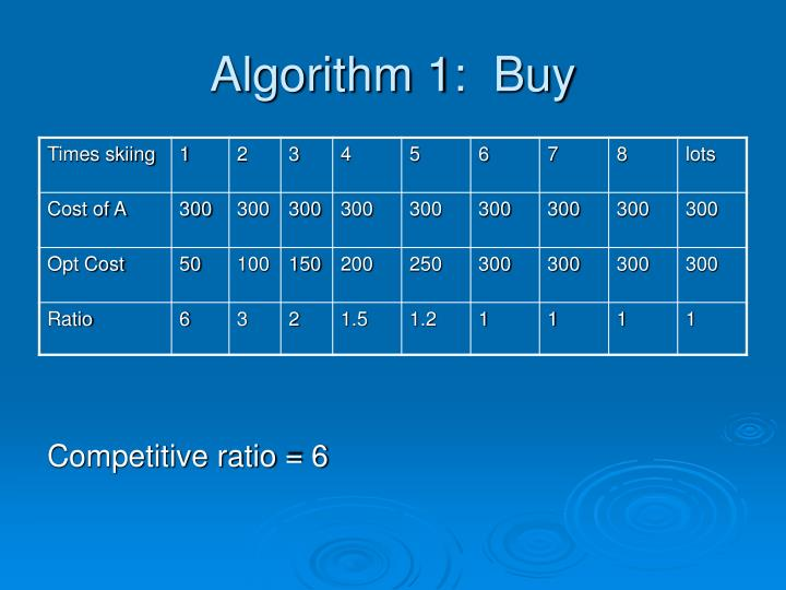 Algorithm 1:  Buy