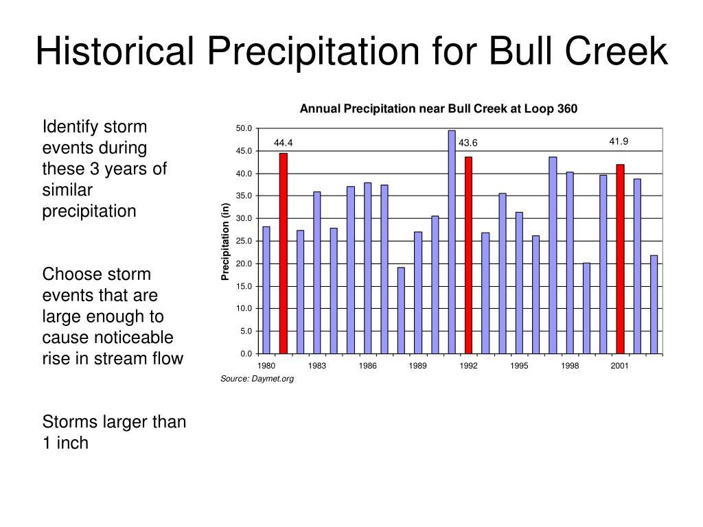Historical Precipitation for Bull Creek