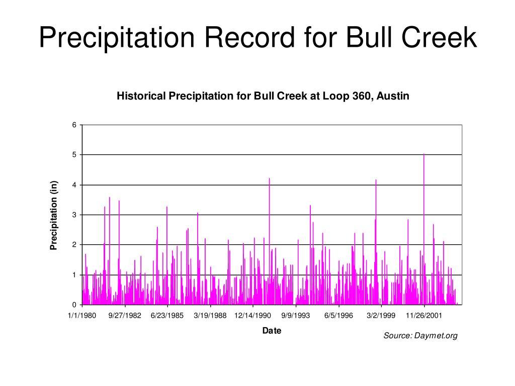 Precipitation Record for Bull Creek