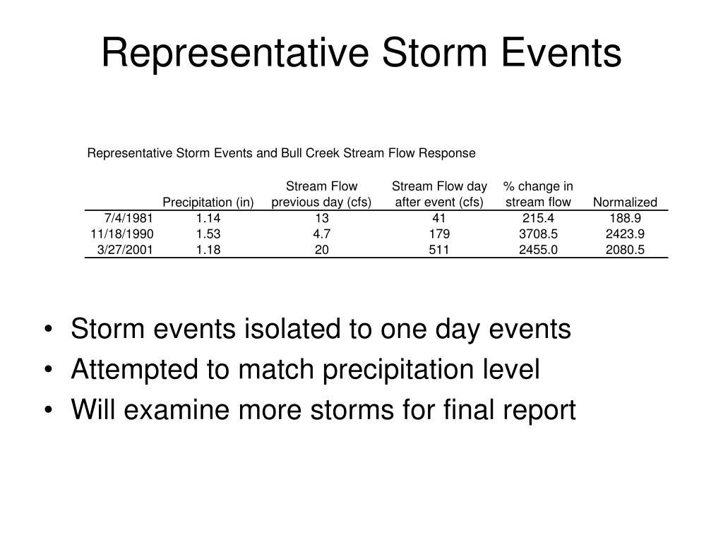 Representative Storm Events