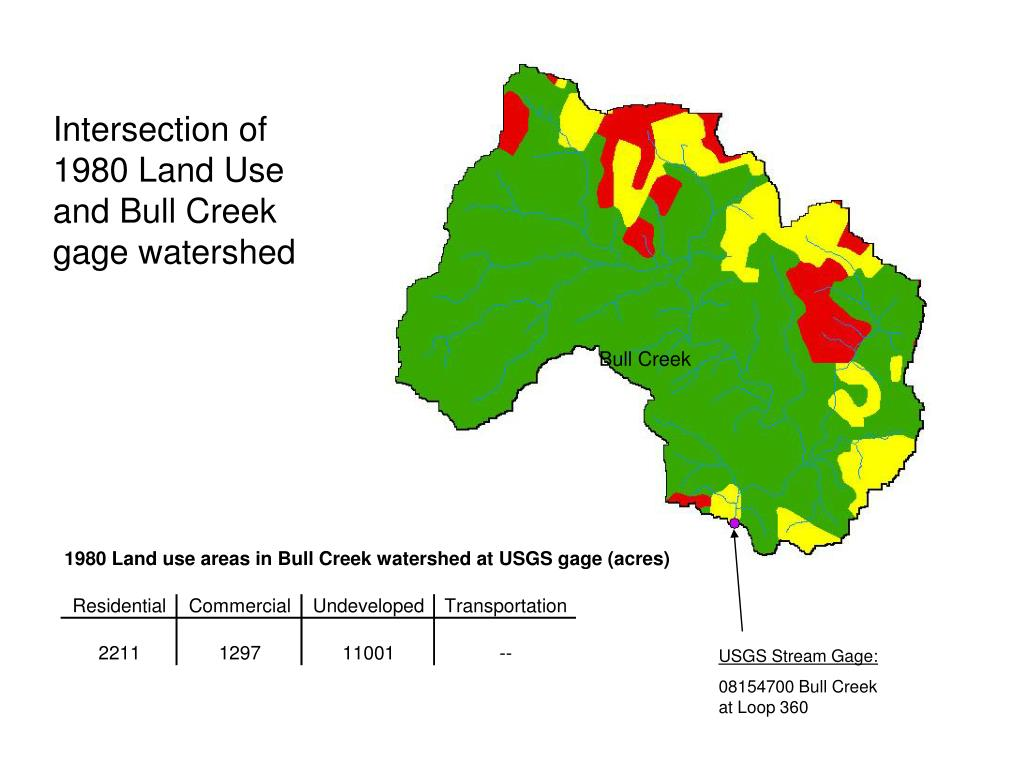 Intersection of 1980 Land Use and Bull Creek gage watershed