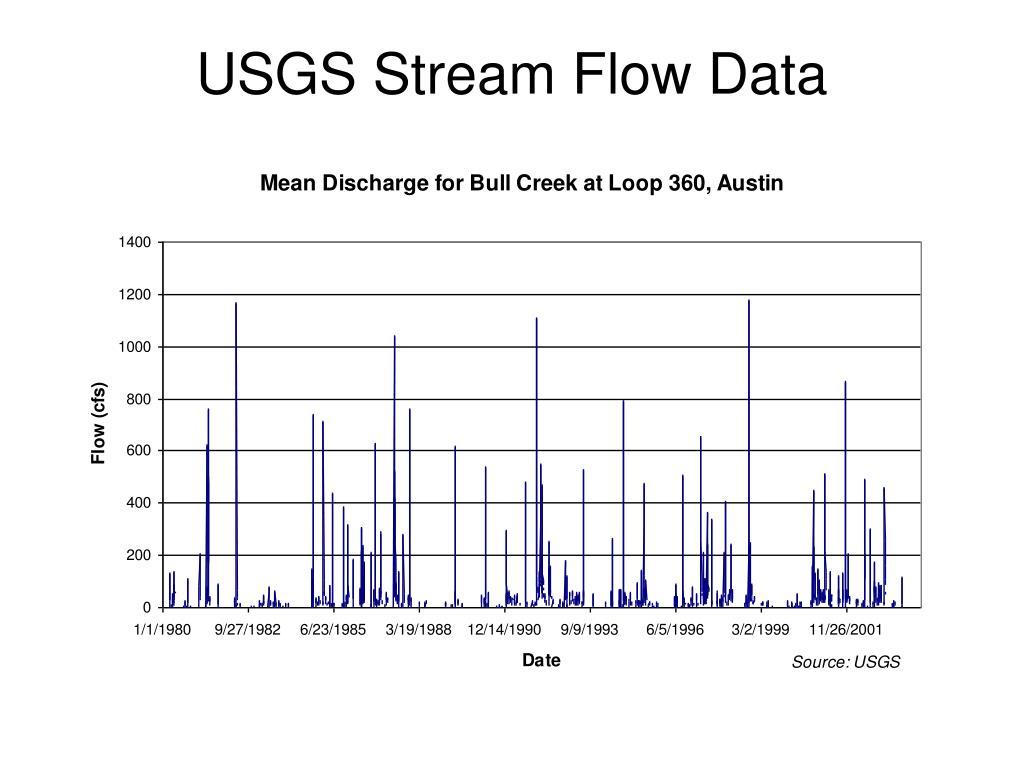USGS Stream Flow Data
