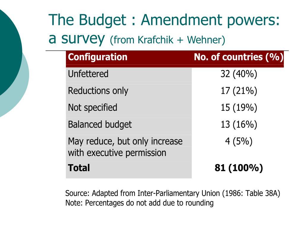 The Budget : Amendment powers: a survey