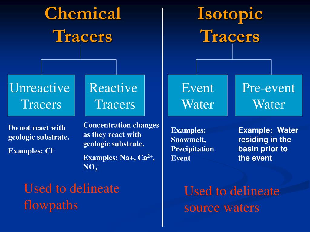 Chemical Tracers