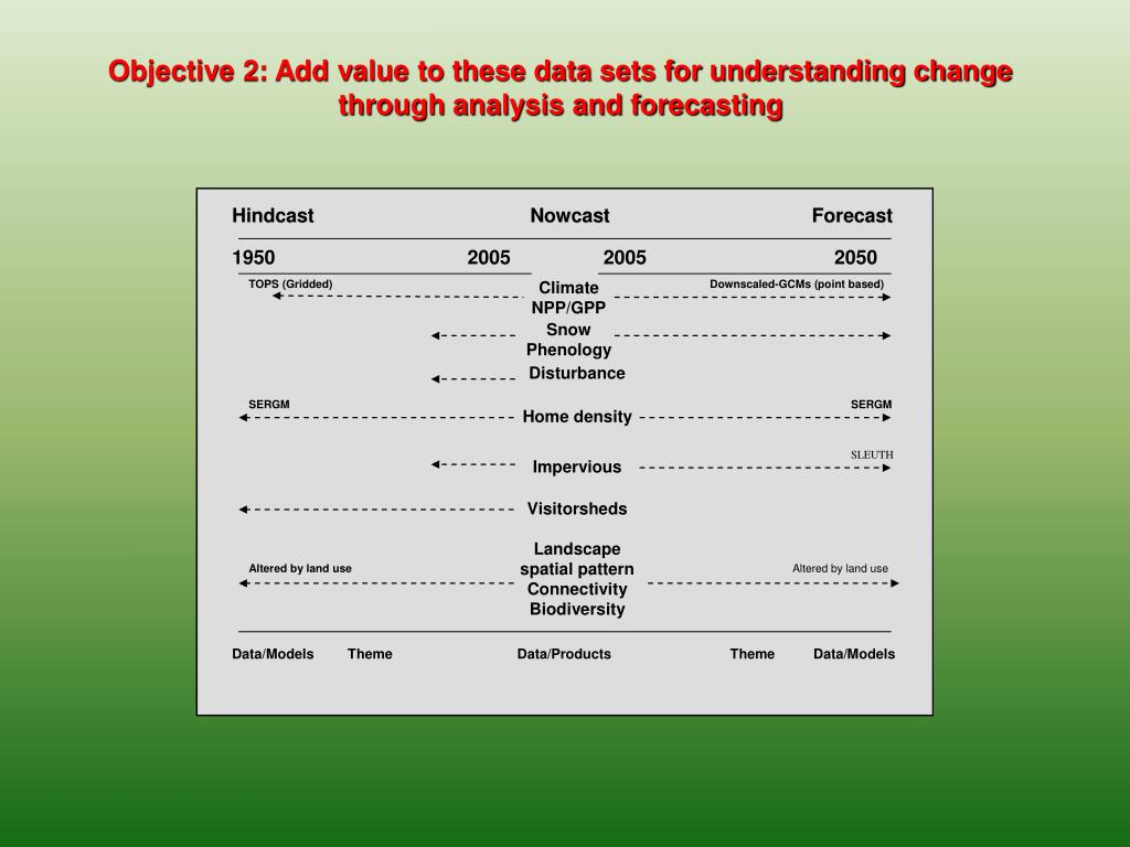 Objective 2: Add value to these data sets for understanding change through analysis and forecasting