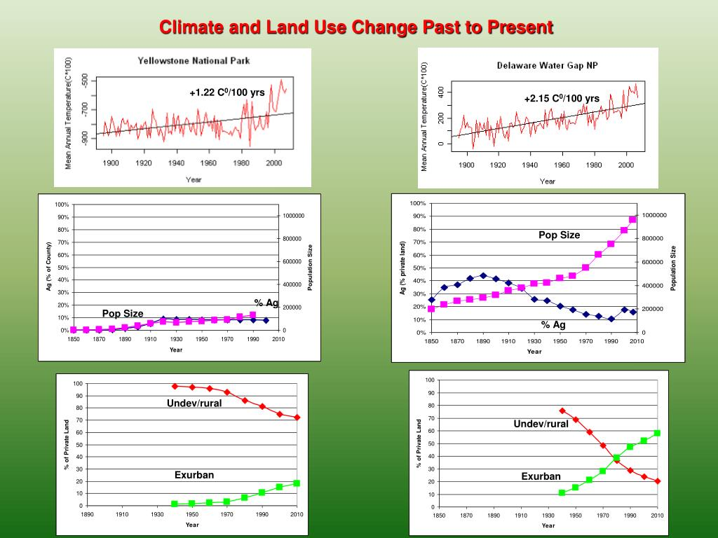 Climate and Land Use Change Past to Present