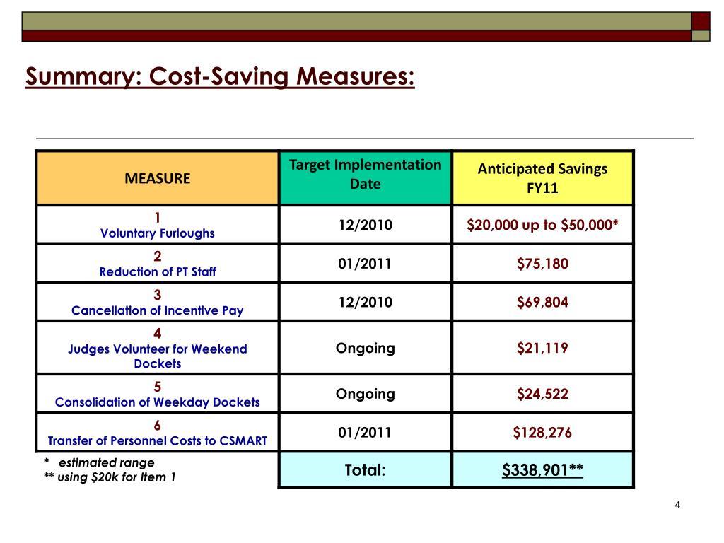 Summary: Cost-Saving Measures: